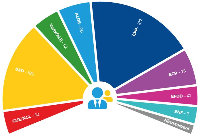 Grupy polityczne w Parlamencie Europejskim