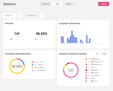 Find your task completion rate on TickTick Productivity App!