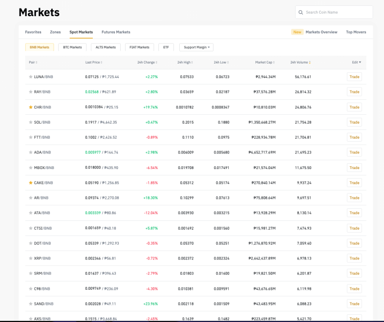 Binance cryptocurrency markets preview in BNB pairs.
