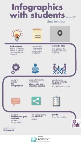 infographicswithstudents