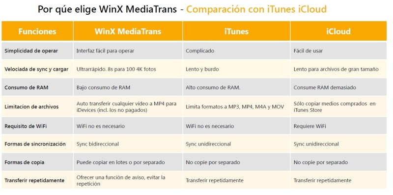 alternativa de itunes - comparacion