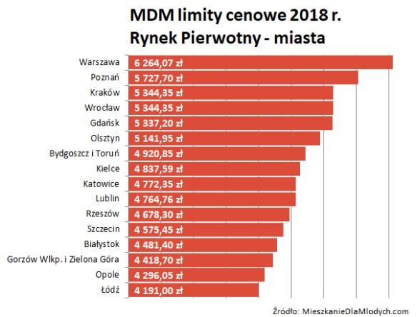 MDM limity cenowe 2018 r. Rynek Pierwotny