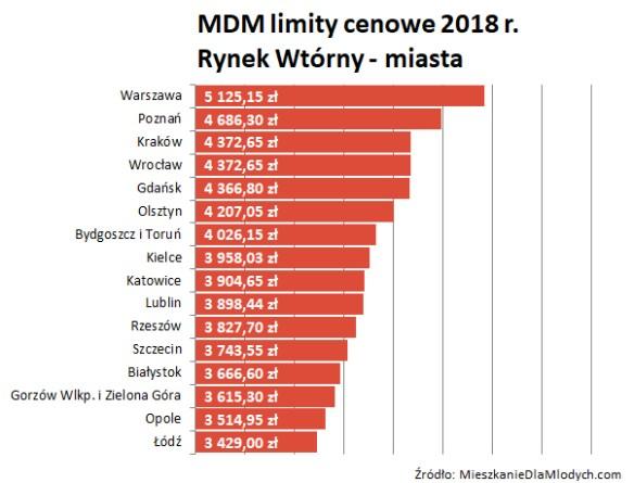 MDM limity cenowe 2018 r. Rynek Wtórny