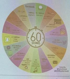 Digitalisierung: Datenwachstum in 60 Sekunden