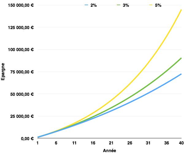 Comparatif des taux d'interets a 2 3 et 5 pour cent pour une epargne de 1200 euros par an