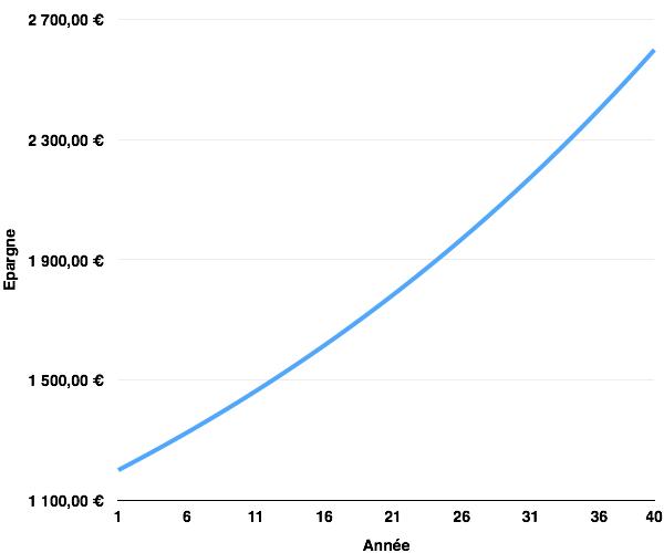 Placer 1200 euros a 2 pour cent pendant 40 ans