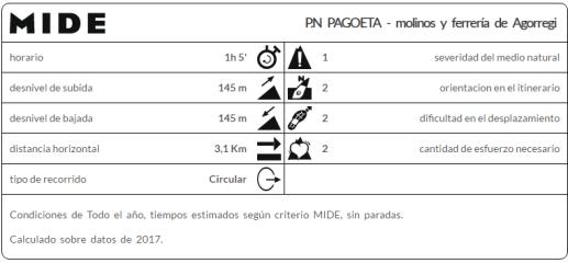 perfil MIDE Parque Nacional de Pagoeta