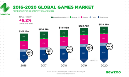 The Games Industry Finds Mobile Friendly Followers