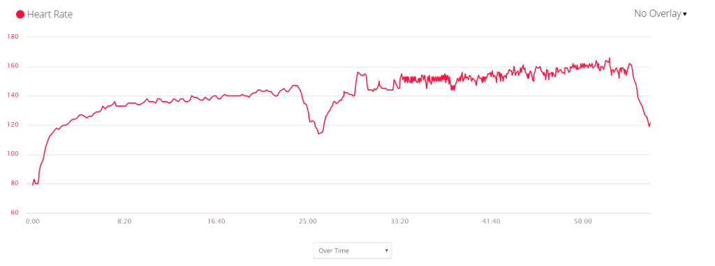 Garmin HR Graph - RunAR HRM - Treadmill