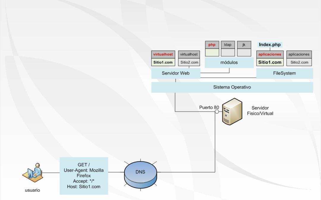 Cómo funciona un servidor web