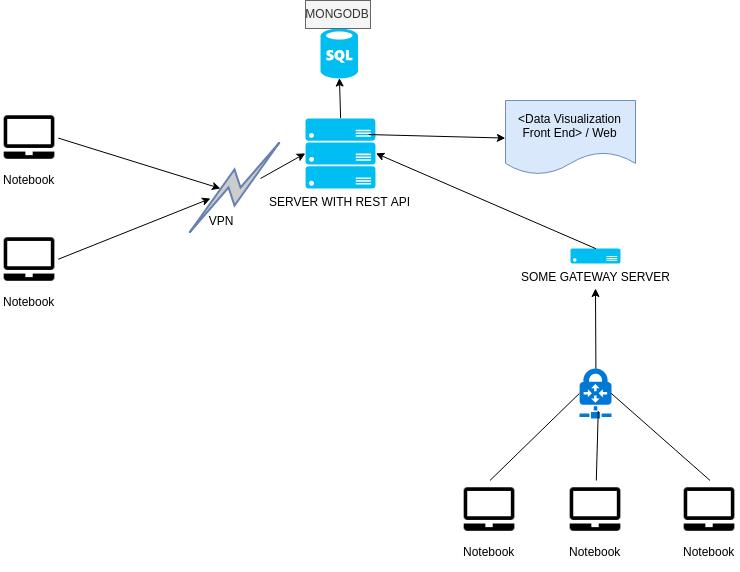 REST API, Cómo funcionará