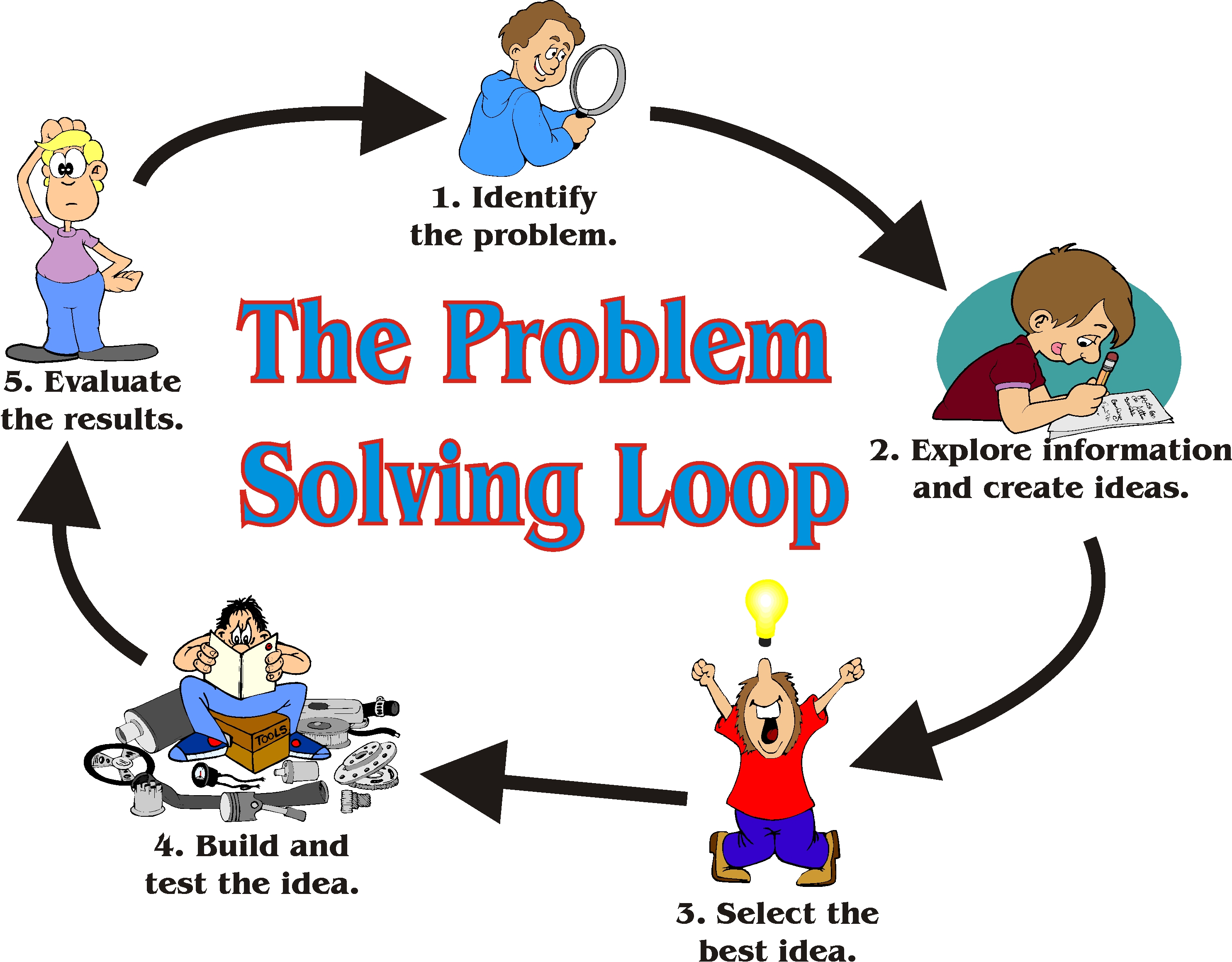 The Science Of Problem Solving Seven Steps That Make A Mess A Success