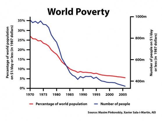 Rata sărăciei globale