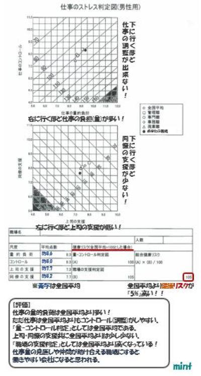 %e4%bb%95%e4%ba%8b%e3%81%ae%e3%82%b9%e3%83%88%e3%83%ac%e3%82%b9%e5%88%a4%e5%ae%9a%e5%9b%b3%e7%94%b7%e6%80%a7%e7%94%a8