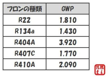 フロンの種類とGWP