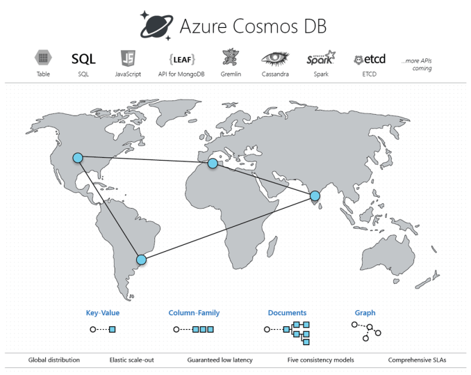 Fixed Containers in Azure Cosmos DB Deprecated - MikaBerglund.com