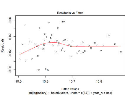 Residuals vs Fitted of model fit