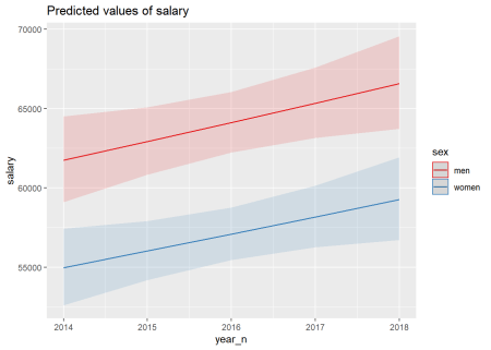 Lowest F-value interaction sex and year, Sales and marketing managers
