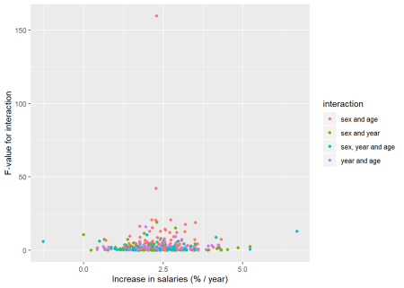 The significance of the interaction between age, year, sex on the salary in Sweden, a comparison between different occupational groups, Year 2014 - 2018
