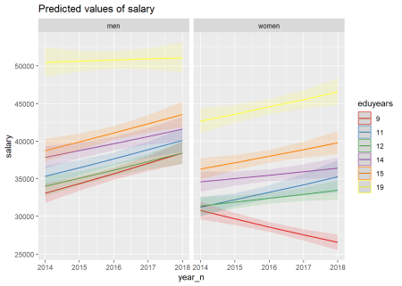 Highest F-value interaction sex, year and education level, Physical and engineering science technicians