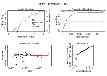Hockey-stick functions fit with MARS for the predictors using no interactions, Year 2014 - 2018