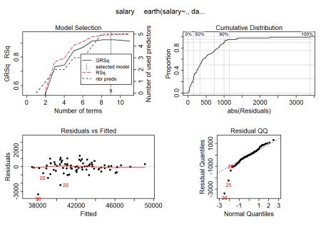 Hockey-stick functions fit with MARS for the predictors including interactions, Year 2014 - 2018