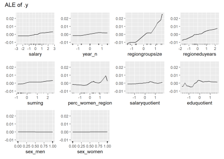 Data fit with Random Forest, Year 2014 - 2018