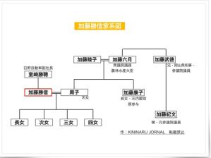 加藤家家系図
