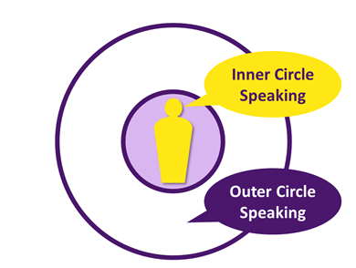 Inner & Outer Circle Speaking