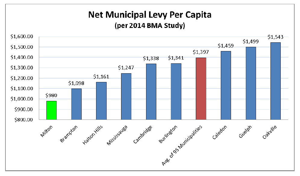 Milton Property Tax Rate