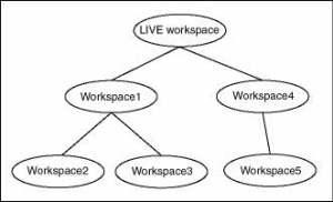 OWM Workspace Tree
