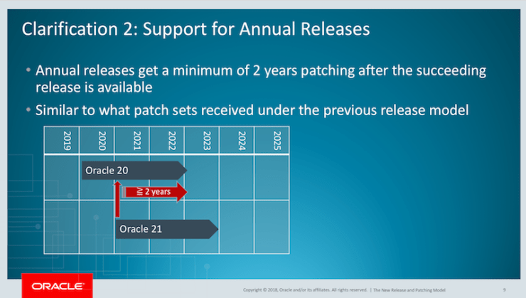 When does patching end for Oracle Database 12.2.0.1?