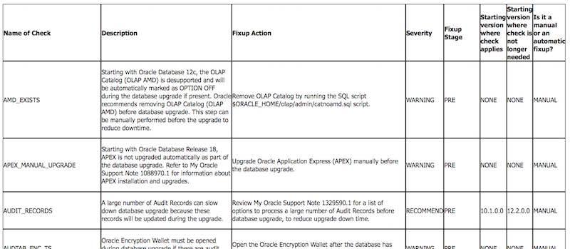 List of PREUPGRADE checks executed by preupgrade.jar