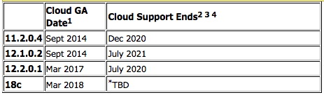 How long can you provision database version X in the Cloud? - NEW