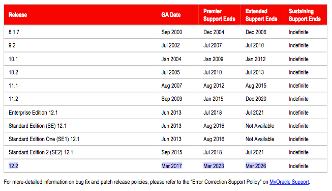 How long will Oracle Database 12.2 be supported?