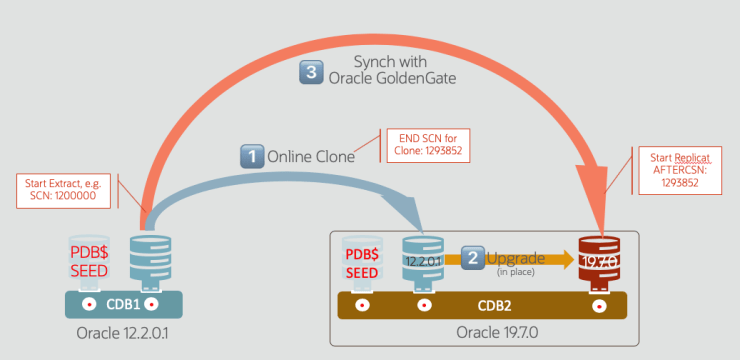 Online Clone a PDB and synch with Oracle GoldenGate?