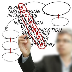 Social Media drives traffic with Inbound Marketing