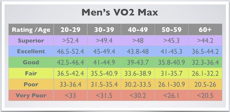 vo2-max-chart-men