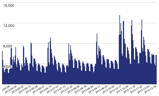 Downloads per day