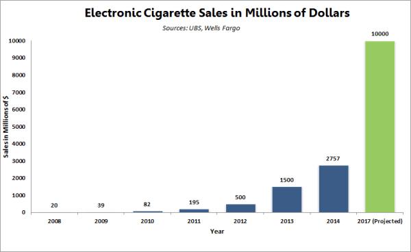 Το μέγεθος της βιομηχανίας ηλεκτρονικού τσιγάρου