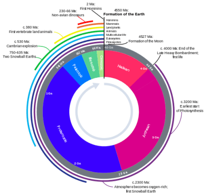 Geologic_Clock_with_events_and_periods.svg