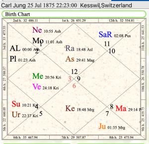 Carl Jung's Astrology Chart