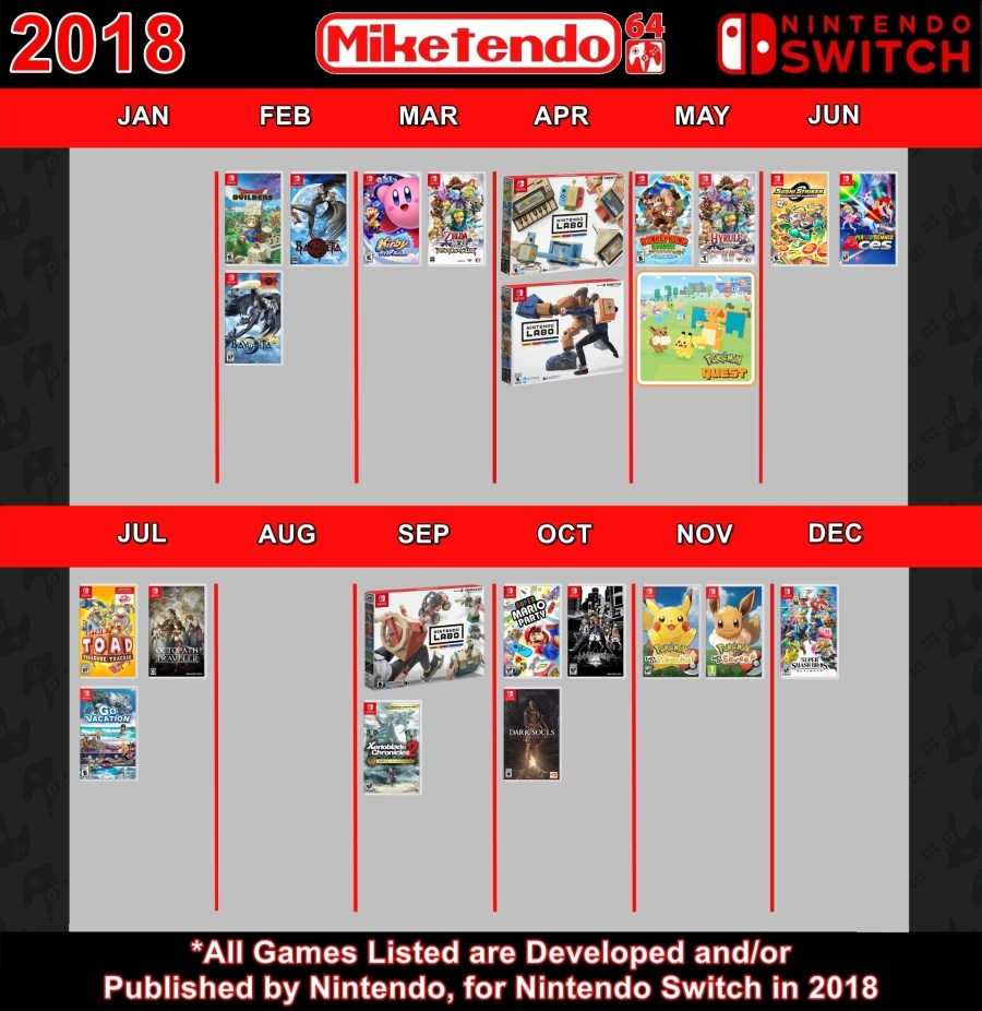 M64 Infograph - 2018 Switch Games v2