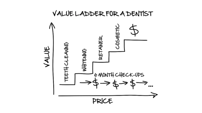Value ladder of dentist