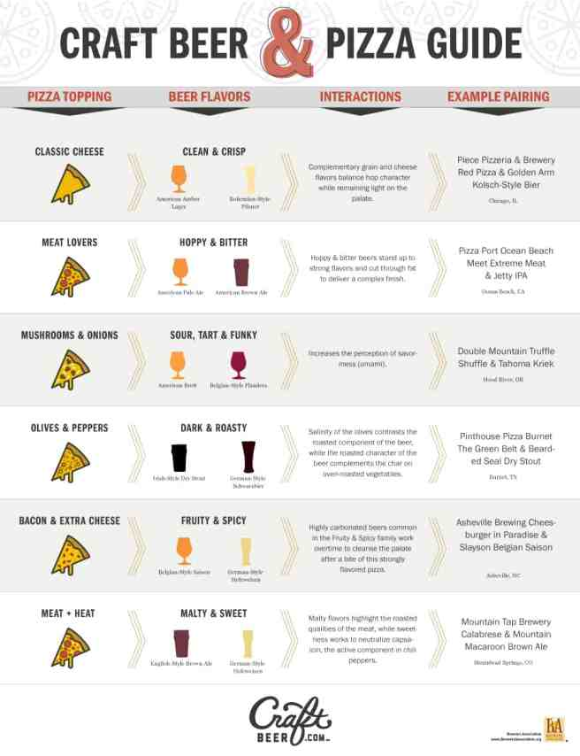 Craft Beer and Pizza pairing