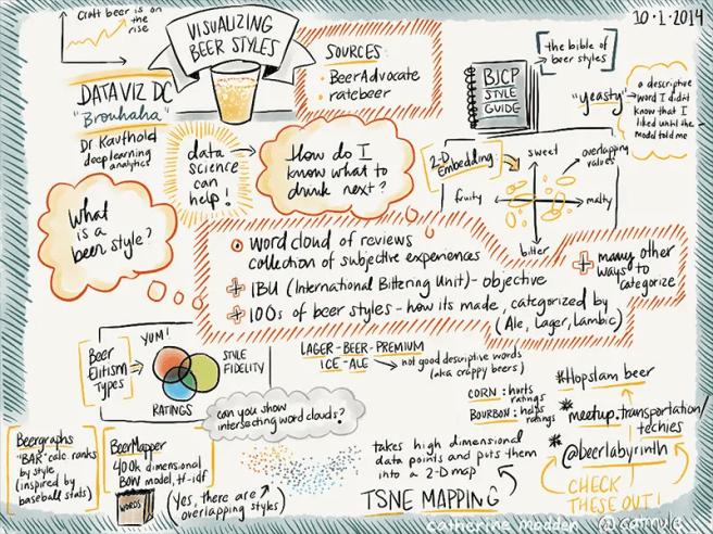 Beer journal drawings