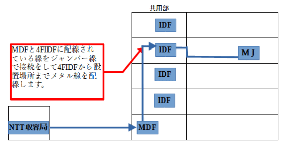 アナログ・ISDN・VDSLのメタル線を使った工事の場合