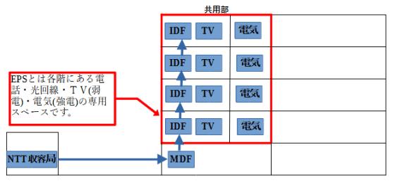 電気機械室や通信機械室という表記になっている場合もありMDFから各階の弱電用EPS室を経由して設置場所までメタル線や光ファイバーを引込みます。