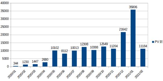 こちらの表は1ヶ月ごとのPV表でWordPressでこのブログを始めて1から記事を書き始めて100記事達成までの月間PV数を紹介します。