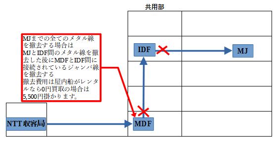 配線撤去の工事内容は間違って他の現用線を誤切断しないようにMJ側から共用部IDF間の配線を撤去をした後にMDFとIDF側のジャンパー線をNTTの局内担当と出会い試験をして切離し作業をします。MDFやIDFが無い戸建てや小さいビルの場合はMJから保安器・クロージャーまでの配線を撤去して最後に NTTの局内担当と出会い試験をして切離し作業をします。